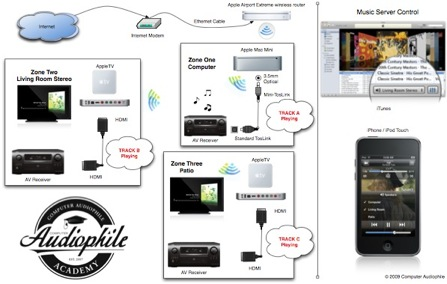 Music Distribution via AppleTV