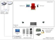 CA Music Server Diagram