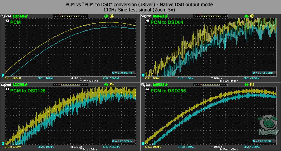 Gustard X-12 - DAC - Digital to Analog Conversion - Audiophile Style
