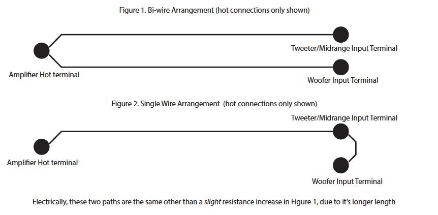 Bi-wire sense or nonsense? - Page 3 - General Forum - Computer ...