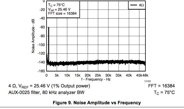 Class D amplifiers, can a chip sound as good as a regular