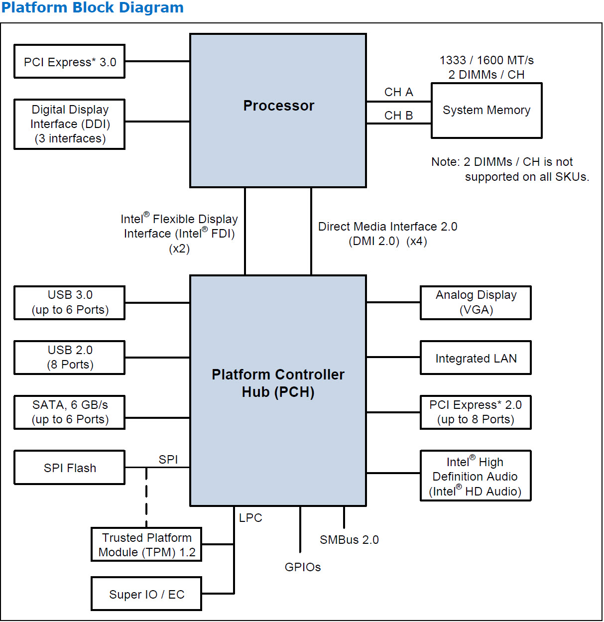 Intel 845 Motherboard Schematic Diagram Wiring And Schematics Ht2000 Monitor Circuit Overview A Novel Way To Mively Improve The Sq Of Puter Audio Streaming Pch