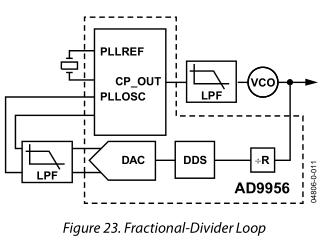 Is there any other hybrid DDS+PLL or DDS+Mixer system? - DAC