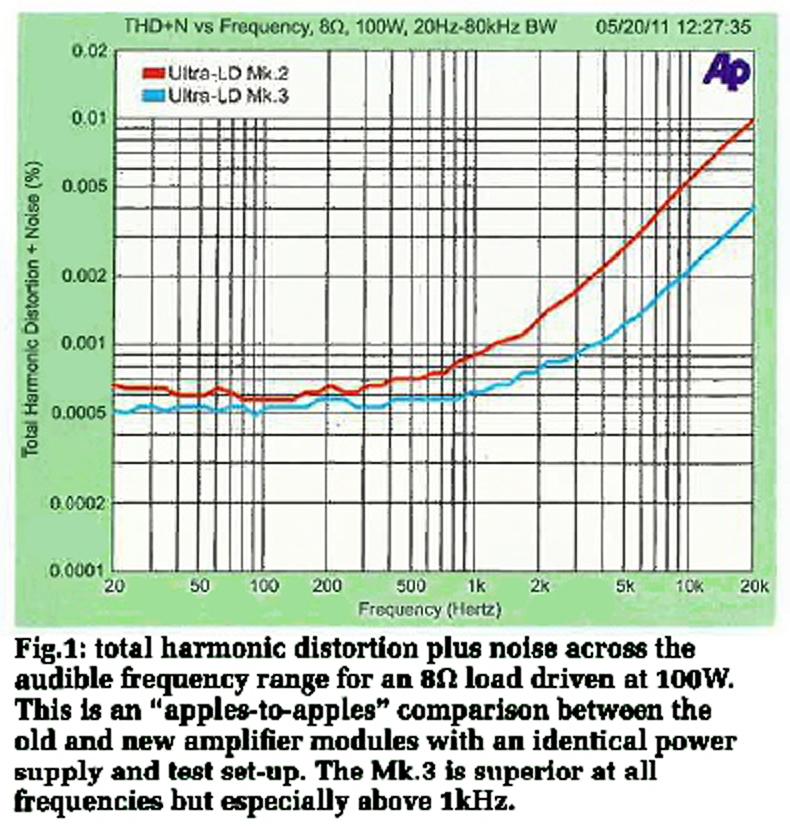Good Class D amps ?? - General Forum - Audiophile Style