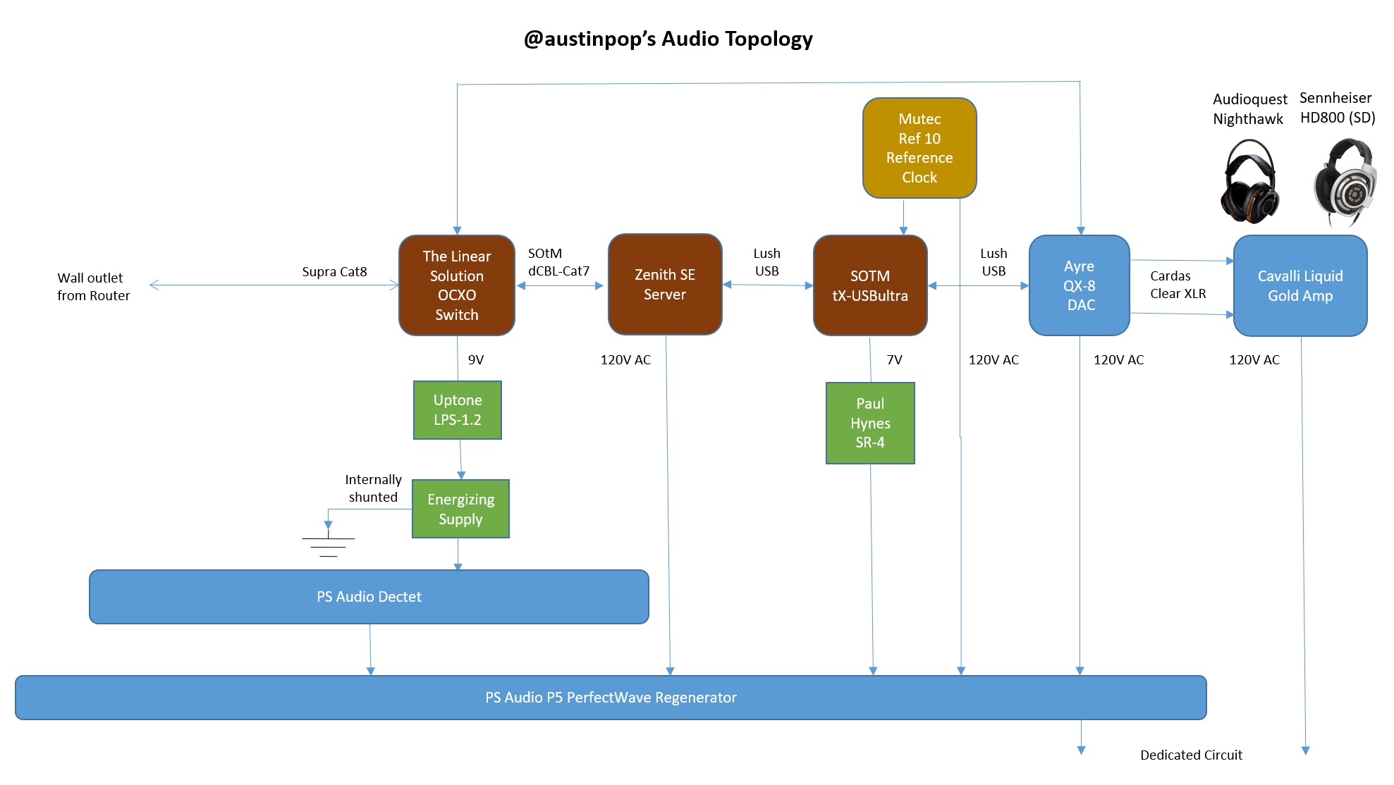 My Quest For A New Dac Part 2 Ayre Qx 8 Reviews Computer Sennheiser Wiring Diagram Audio Topology
