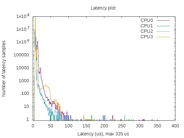 lt_rpi6.100000000_idle.txt_plot.thumb.png.73c95cacd3a0283d625f1665701c5c8e.png