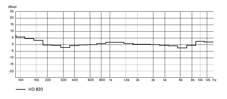 Senn's Own HD820 Measument.png