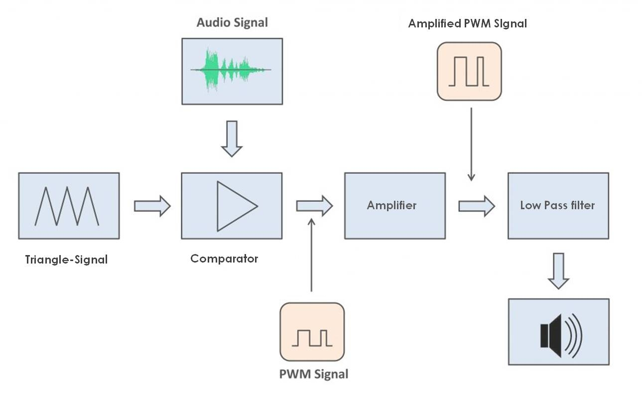 A Class D Exploration and Comparative Review of PS Audio, Wyred 4