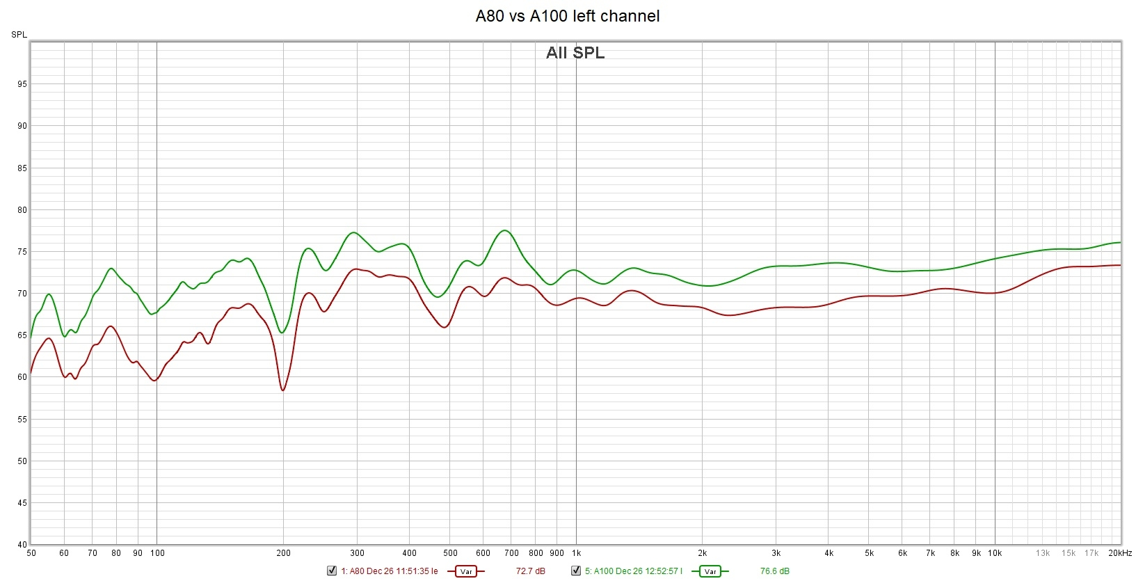 A80 vs A100 left channel.jpg