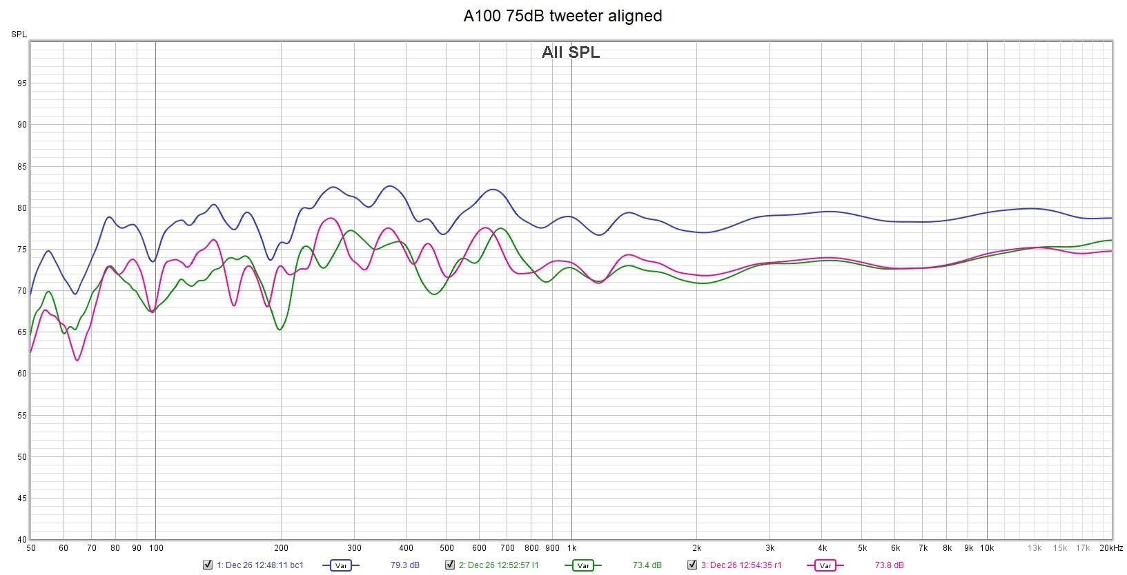 A100 75dB tweeter aligned.jpg