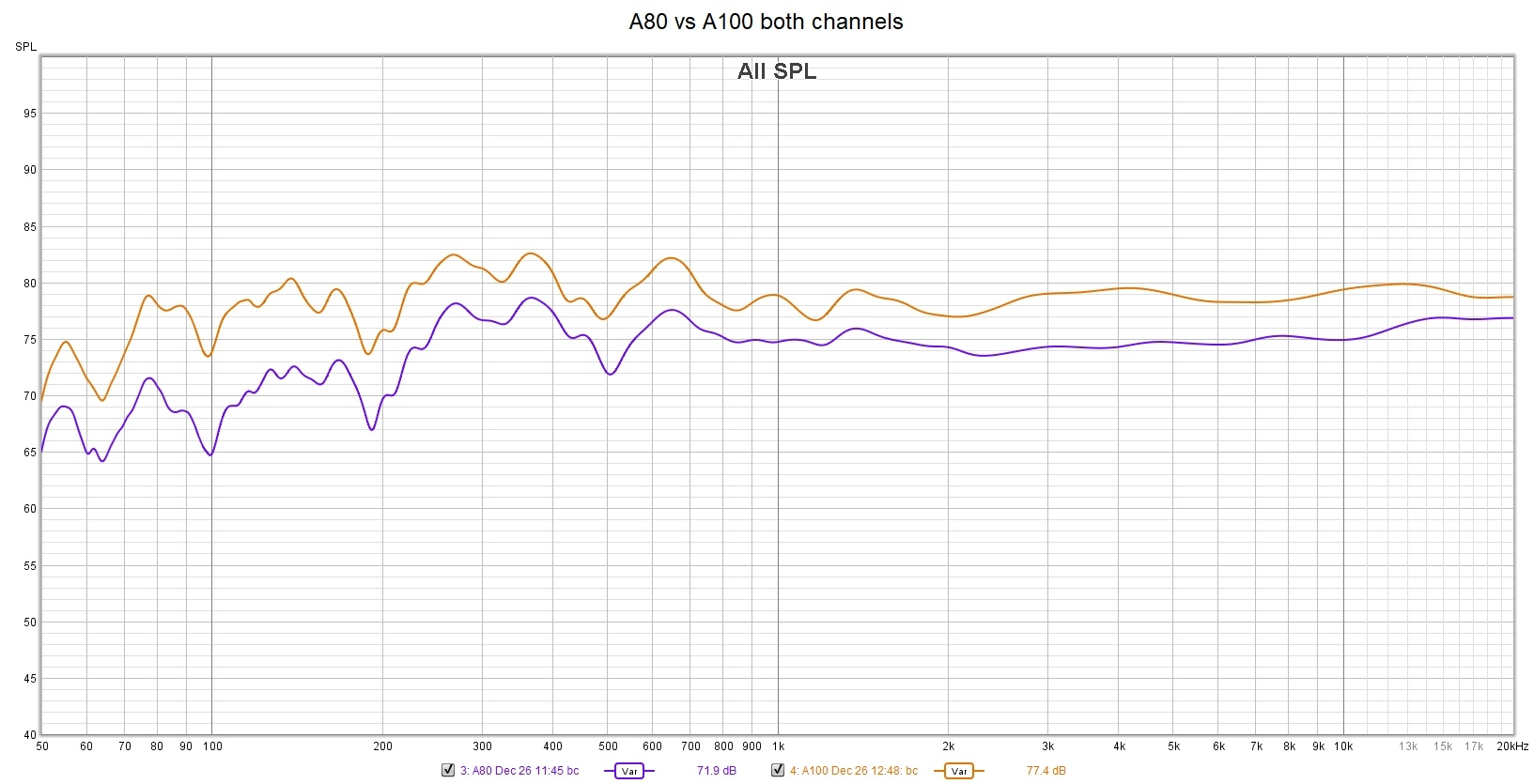 A80 vs A100 both channels.jpg